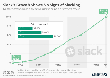 Enterprise software Infographic - Slack's Growth Shows No Signs of Slacking