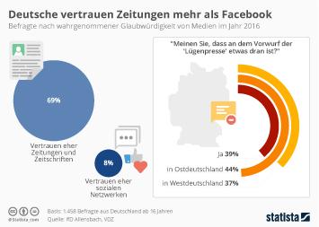 Infografik: Deutsche vertrauen Zeitungen mehr als Facebook | Statista