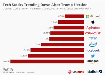 Infographic: Tech Stocks Trending Down After Trump Election | Statista