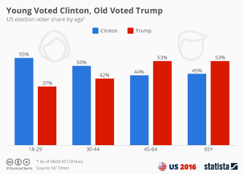 Infographic - Young Voted Clinton, Old Voted Trump