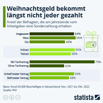 Infografik: 55% bekommen Weihnachtsgeld | Statista