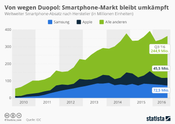 Infografik: Von wegen Duopol – Smartphone-Markt bleibt umkämpft | Statista