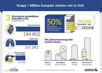 Infografik - Knapp 1 Million Europäer sterben viel zu früh