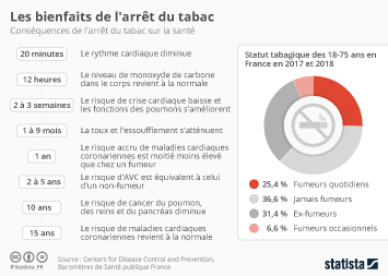 Infographie -  bienfaits arret du tabac