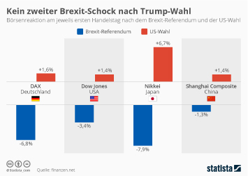 Infografik: Kein zweiter Brexit-Schock nach Trump-Triumph | Statista