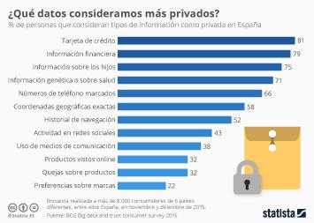 Infografía: ¿Qué es más privado? | Statista