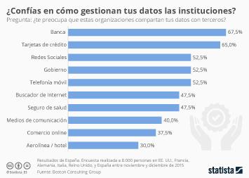 Infografía - Los españoles no confían en la gestión de datos de la banca
