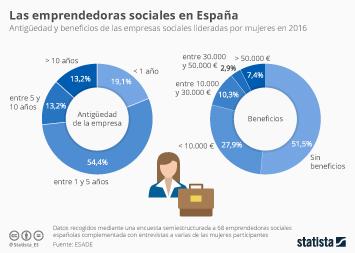 Infografía - Las emprendedoras sociales en España
