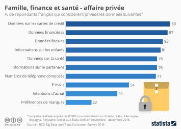Infographie - Famille, finance et santé - affaire privée