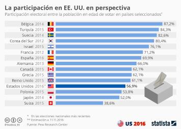 Infografía: La participación en Estados Unidos en perspectiva | Statista