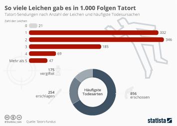 Infografik - Anzahl der Leichen in 1000 Folgen Tatort