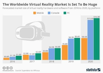 Infographic: The Worldwide Virtual Reality Market Is Set To Be Huge | Statista