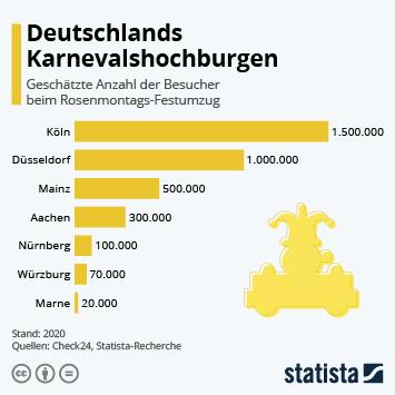 Infografik: Deutschlands Karnevalshochburgen | Statista