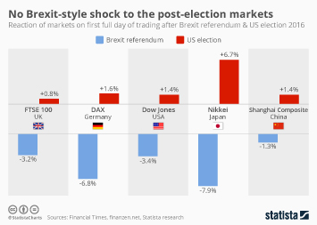 Infographic - No Brexit-style shock to the post-election markets