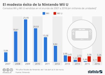 Infografía - El fin de la Nintendo Wii U