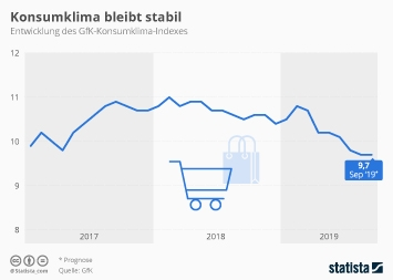 Infografik - Konsumklima in Deutschland