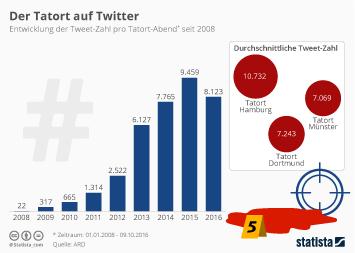 Infografik - Zahl der Tweets pro Tatort seit 2008