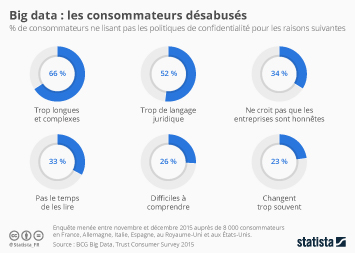 Infographie - Big data : les consommateurs désabusés