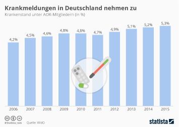Infografik - Zahl der Krankmeldungen in Deutschland