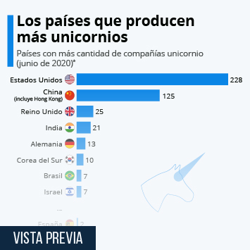 Infografía - ¿Qué países tienen más unicornios?