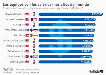 Infografía: La NBA tiene los salarios más altos  | Statista