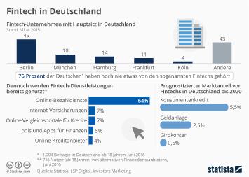 Infografik: Fintech in Deutschland | Statista