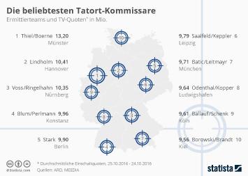 Infografik - Die Top 10 Tatort-Kommissare 2016