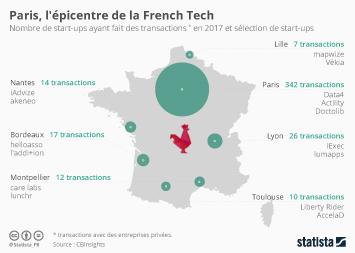 Infographie: Paris, l'épicentre de la French Tech | Statista