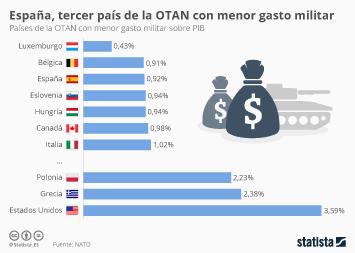 Infografía: Gasto militar de los países de la OTAN   Statista