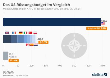 Infografik - Militärausgaben der NATO-Staaten im Vergleich