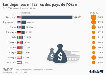 Infographie - Les dépenses militaires des pays de l'Otan