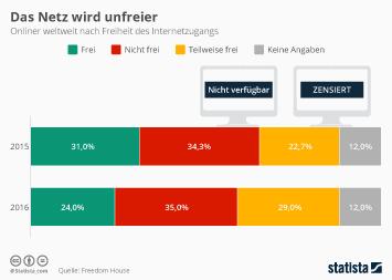 Infografik: Das Netz wird unfreier | Statista