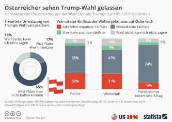 Infografik - Sichtweise der Österreicher auf die Wahl Donald Trumps zum 45. US-Präsidenten