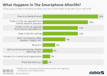 Infographic: What Happens In The Smartphone Afterlife?  | Statista