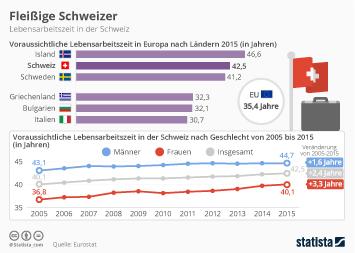 Infografik - Lebensarbeitszeit in der Schweiz