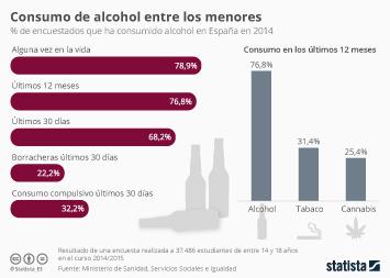 Infografía - ¿Cuánto beben los adolescentes?