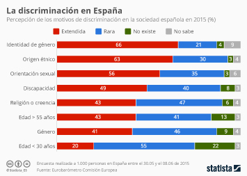 Infografía - La identidad de género, principal motivo de discriminación en España