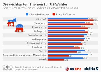Infografik: Die wichtigsten Themen für US-Wähler   Statista