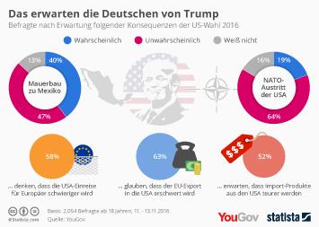 Infografik: Das erwarten die Deutschen von Trump | Statista