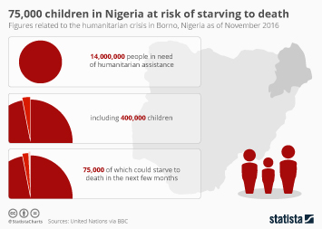 75,000 Children In Nigeria At Risk Of Starving To Death