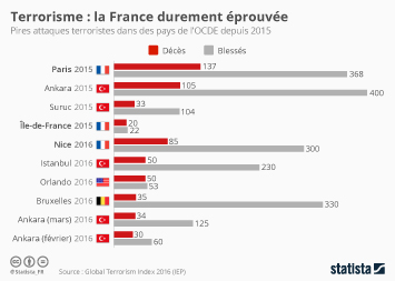 Infographie - Terrorisme : la France durement éprouvée