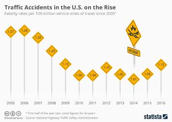Infographic: Highest Percentage Increase of U.S. Highway Fatalities in 50 Years | Statista