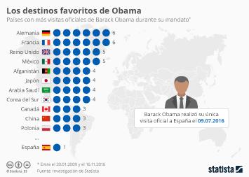 Infografía: Los destinos favoritos de Obama   Statista