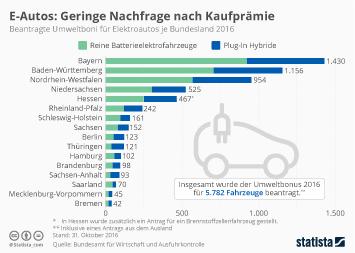 Infografik - Beantragte Kaufprämien für Elektroautos