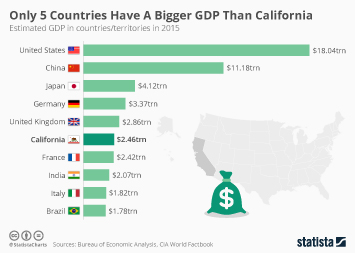Infographic: Only 5 Countries Have A Bigger GDP Than California | Statista
