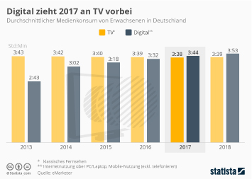 Infografik: Digital zieht 2017 an TV vorbei | Statista