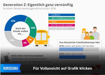 Infografik: Generation Z: Eigentlich ganz vernünftig   Statista