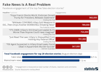 Infographic: Fake News Is A Real Problem | Statista