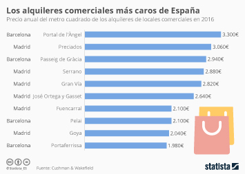 Infografía: Las calles más caras para poner una tienda en España | Statista
