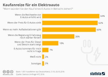 Infografik: Kaufanreize für ein Elektroauto | Statista